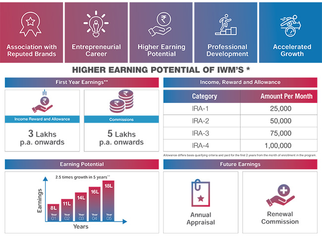 HIgher earning potential of IWMS